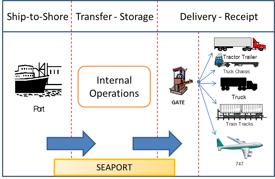 operation process flow Business process flow management system that manages business  flexible  solutions for the management of enterprise-wide operations,.